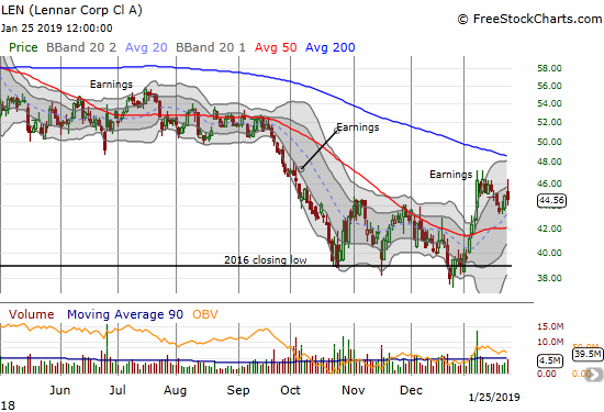 Lennar (LEN) faded from an early surge to lose 0.7% on the day.