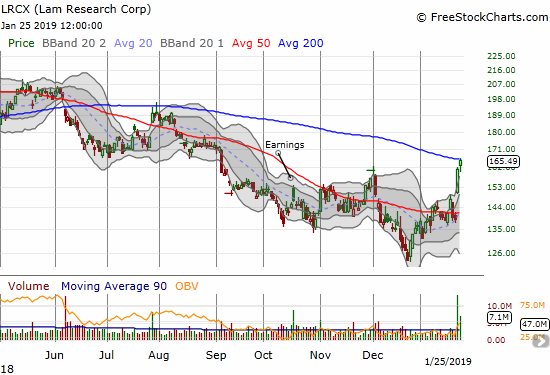 Lam Research (LRCX) gained 2.7% as post-earnings buying continued. The stock closed right on downtrending 200DMA resistance.