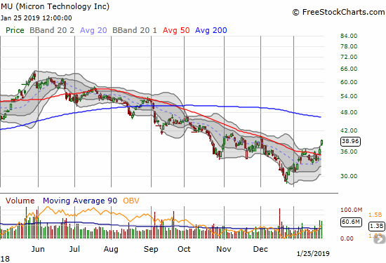 Micron (MU) confirmed its 50DMA breakout with a 6.5% surge and gap up.