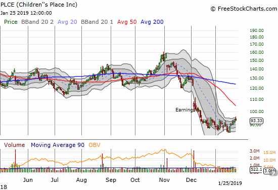 Children's Place (PLCE) at one pointed broke out above recent consolidation but closed with a 0.7% loss.