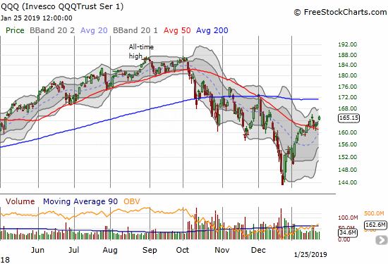 The Invesco QQQ Trust (QQQ) finished recovering its loss for the week with a 1.2% gain and gap up.