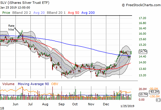 The iShares Silver Trust (SLV) gapped above 200DMA resistance for a 2.7% gain.