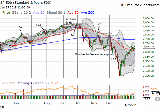 The S&P 500 (SPY) gained 0.9%. At its high of the day it recovered all the loss from the beginning of the week.