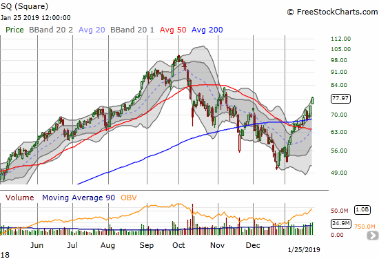 Square (SQ) reconfirmed a 200DMA breakout with a 5.5% surge.
