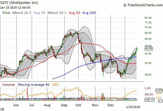ShotSpotter (SSTI) surged 5.9% for a fresh 3 1/2 month high.