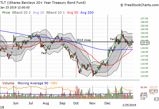 The iShares 20+ Year Treasury Bond ETF (TLT) is now churning well above converged support from its 50 and 200DMAs.