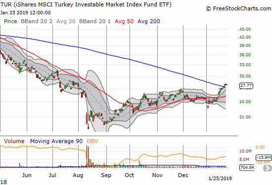 This week the iShares MSCI Turkey ETF (TUR) broke out above 200DMA resistance as a part of fresh upward momentum.