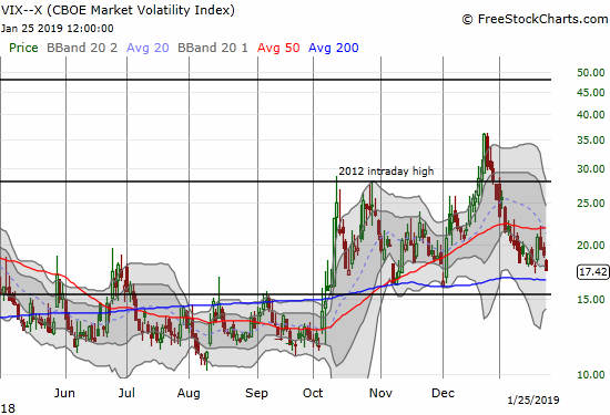 The volatility index, the VIX, made a new 7-week closing low as it approaches key support.