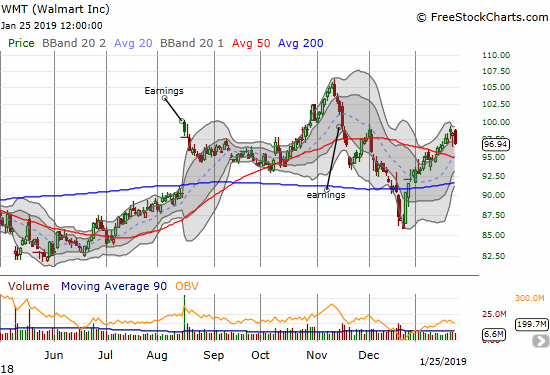 Walmart (WMT) lost 1.4%as it failed resistance at its December peak. A test of 50DMA support s in play.