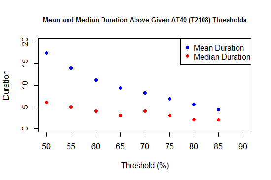 Mean and Median Duration Above Given AT40 (T2108) Thresholds