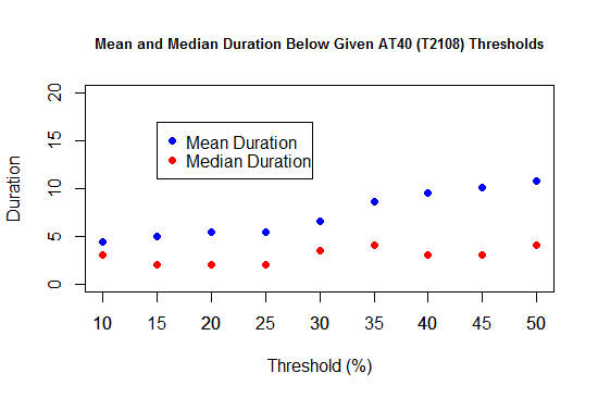 Mean and Median Duration Below Given AT40 (T2108) Thresholds
