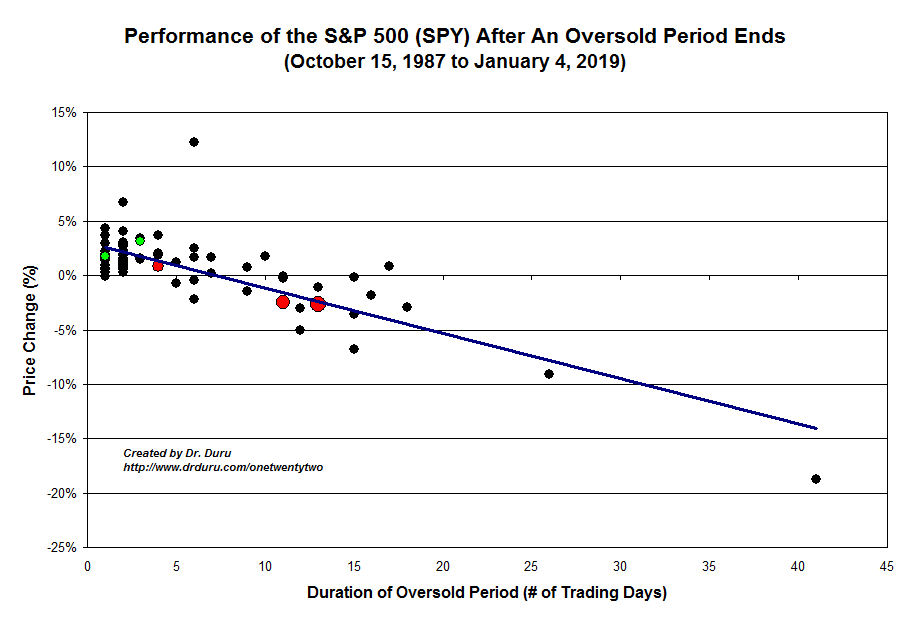Performance of the S&P 500 (SPY) After An Oversold Period Ends
