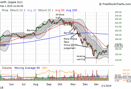 Apple (AAPL) broke out above 50DMA resistance for the first time in almost 3-months thanks to earnings that made the January warning a near-distant memory.
