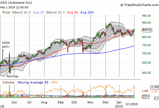 Autozone (AZO) has pivoted around its 50DMA for a month and a half as it tries to regain its all-time high.