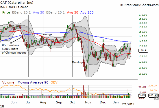 Caterpillar (CAT) quickly reversed most of its loss from a post-earnings gap down and breakdown.