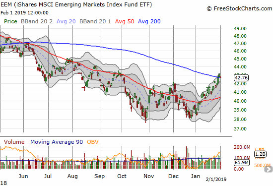 The iShares MSCI Emerging Markets ETF (EEM) broke out above 200DMA resistance and is clinging to hold the bullish move.