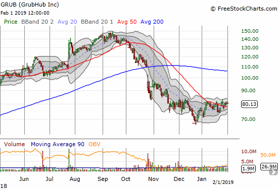 GrubHub (GRUB) drifted above 50DMA resistance as part of a 2 1/2 month consolidation ahead of earnings.
