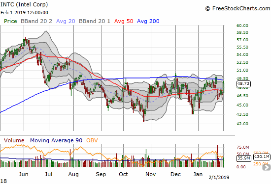 Intel (INTC) jumped 3.4% to stretch once again toward 200DMA resistance.