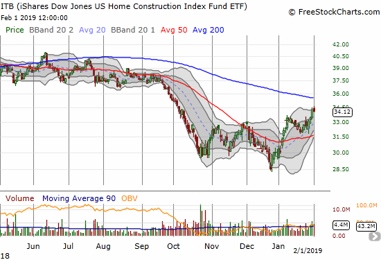 The iShares US Home Construction ETF (ITB) broke out to a near 4-month high as 200DMA resistance looms.