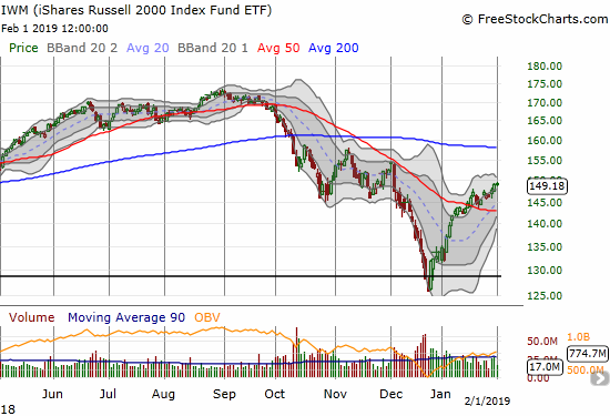 The iShares Russell 2000 ETF (IWM) closed the week at a near 2-month high.