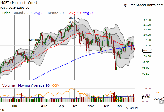 Microsoft (MSFT) is waning as earnings helped push the stock to a 2-week closing low below converged 50/200DMA resistance.