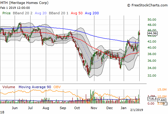 Meritage Homes (MTH) broke out above 200DMA resistance thanks to post-earnings gains.