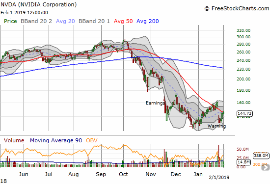 Nvidia (NVDA) rallied into 50DMA resistance after sellers failed to maintain post-warning momentum.