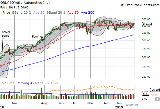 O'reilly Automotive (ORLY) has pivoted around its 50DMA for 4 months.