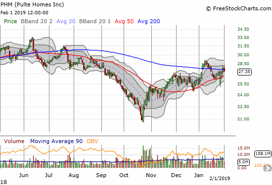 Pulte Homes (PHM) recovered quickly from a post-earnings gap down and is back to pivoting around its 200DMA.