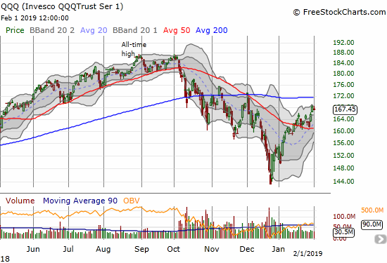 The Invesco QQQ Trust (QQQ) lost 0.4% as it fell back from a near 2-month high.
