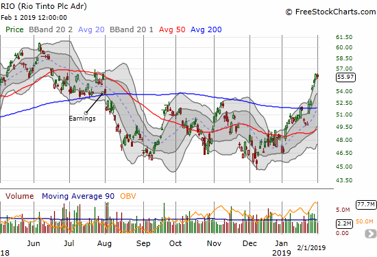 Rio Tinto (RIO) confirmed a 200DMA breakout and now trades at a 6-month high.