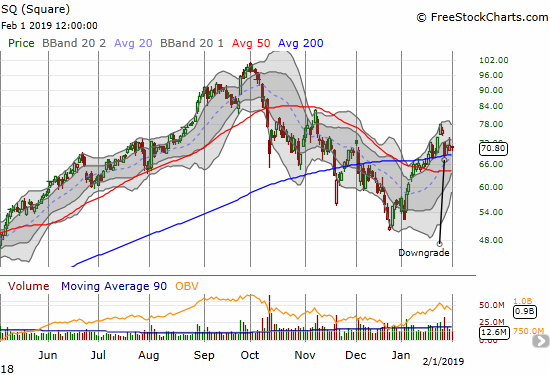 Square (SQ) was knicked down severely after a downgrade but is still fighting to hold 200DMA support.