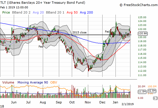 The iShares 20+ Year Treasury Bond ETF (TLT) quickly filled a gap up from the previous day as the 2015 close continues to act like a magnet.