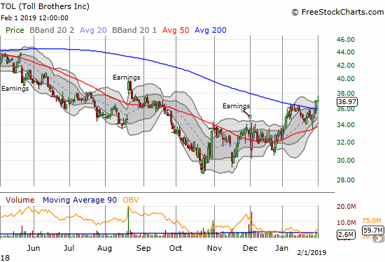 Toll Brothers (TOL) broke out above its 200DMA but did not quite confirm the bullish move.