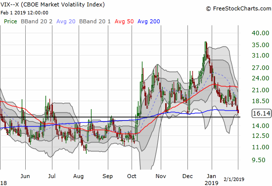 The volatility index (VIX) closed at a near 2-month low and hovers just above the 15.35 pivot.