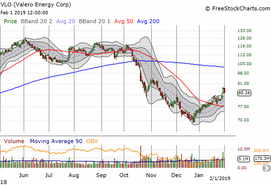 Valero Energy (VLO) broke out to a near 3-month high on the heels of earnings but sellers returned the very next day.