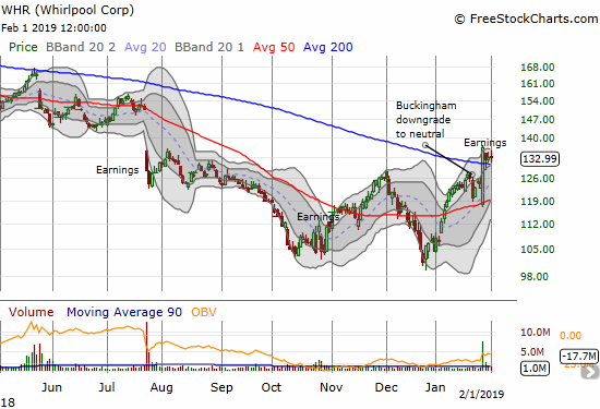 Whirlpool (WHR) pulled of a major post-earnings reversal and is now clinging to 200DMA support.