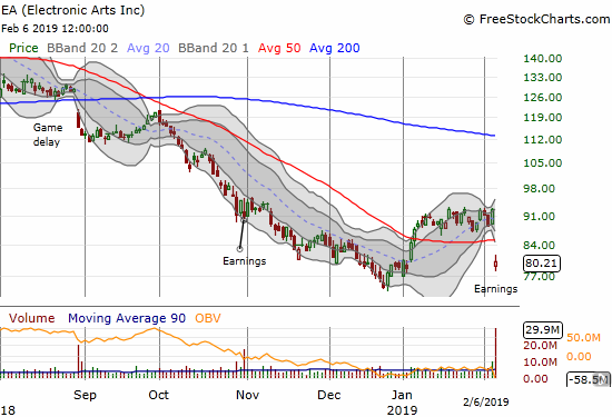 Electronic Arts (EA) gapped down below its 50DMA for a post-earnings 13.3% loss.