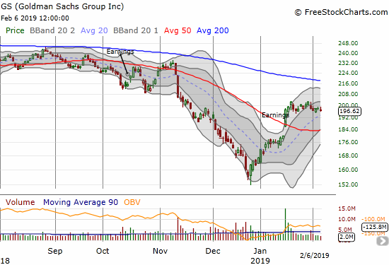 Goldman Sachs (GS) has failed to sustain post-earnings gains past the first day. The 50DMA is finally starting to curve upward and beckon for a test of support.