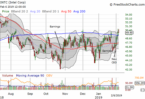 Intel (INTC) achieved a bullish 200DMA breakout this week but sellers were able to fade the stock today to prevent a confirmation of the breakout. INTC lost 0.2%.