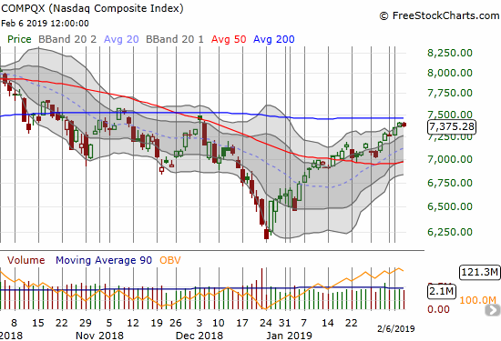 The NASDAQ lost 0.4% as it continued to hang out below 200DMA resistance.