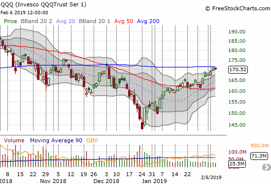 The Invesco QQQ Trust (QQQ) lost 0.3% after a second straight day stopping just short of 200DMA resistance.