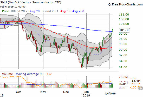 The Semiconductor Hldrs ETF (SMH) continued its sharp V-recovery from the December lows with a 200DMA breakout and a 2.5% gain on the day.