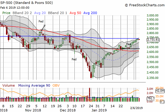 The S&P 500 (SPY) has stopped short of 200DMA resistance two days in a row. Today's move netted a 0.2% loss.