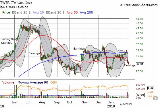 Twitter (TWTR) lost its 200DMA breakout thanks to a post-earnings 50DMA breakdown.