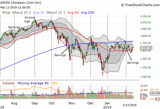 Amazon.com (AMZN) is trapped between its 50 and 200DMAs.