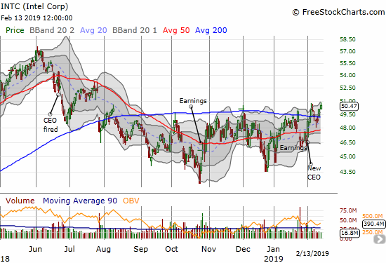 Intel (INTC) closed at a 6 1/2 month high as it tepidly confirmed its 200DMA breakout.