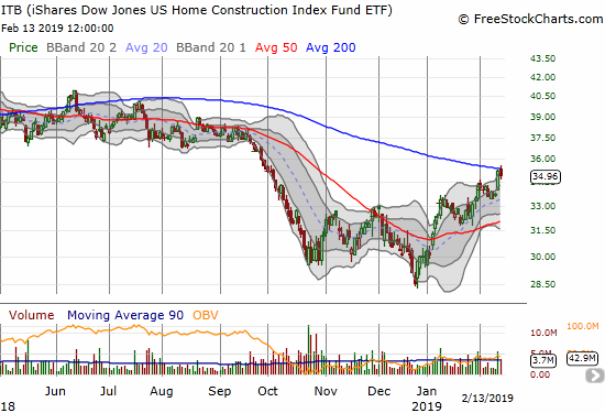 The iShares US Home Construction ETF (ITB) surged right into 200DMA resistance the previous trading day. Today, ITB peaked over resistance but quickly faded to a 0.8% loss.
