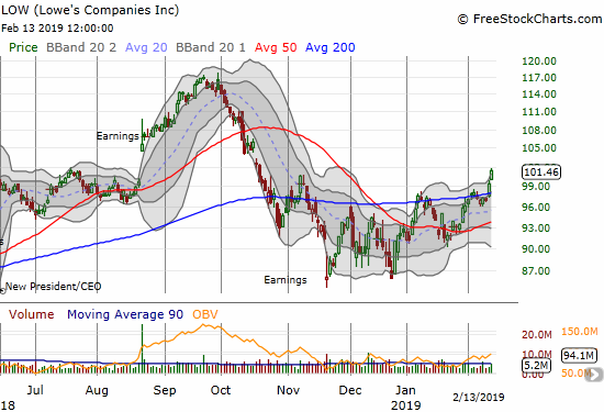 Lowe's Companies (LOW) broke out this week above its 200DMA in bullish fashion.
