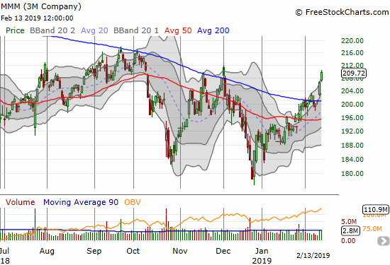 3M (MMM) recaptured its 200DMA and surged the last two days in a decisive confirmation.